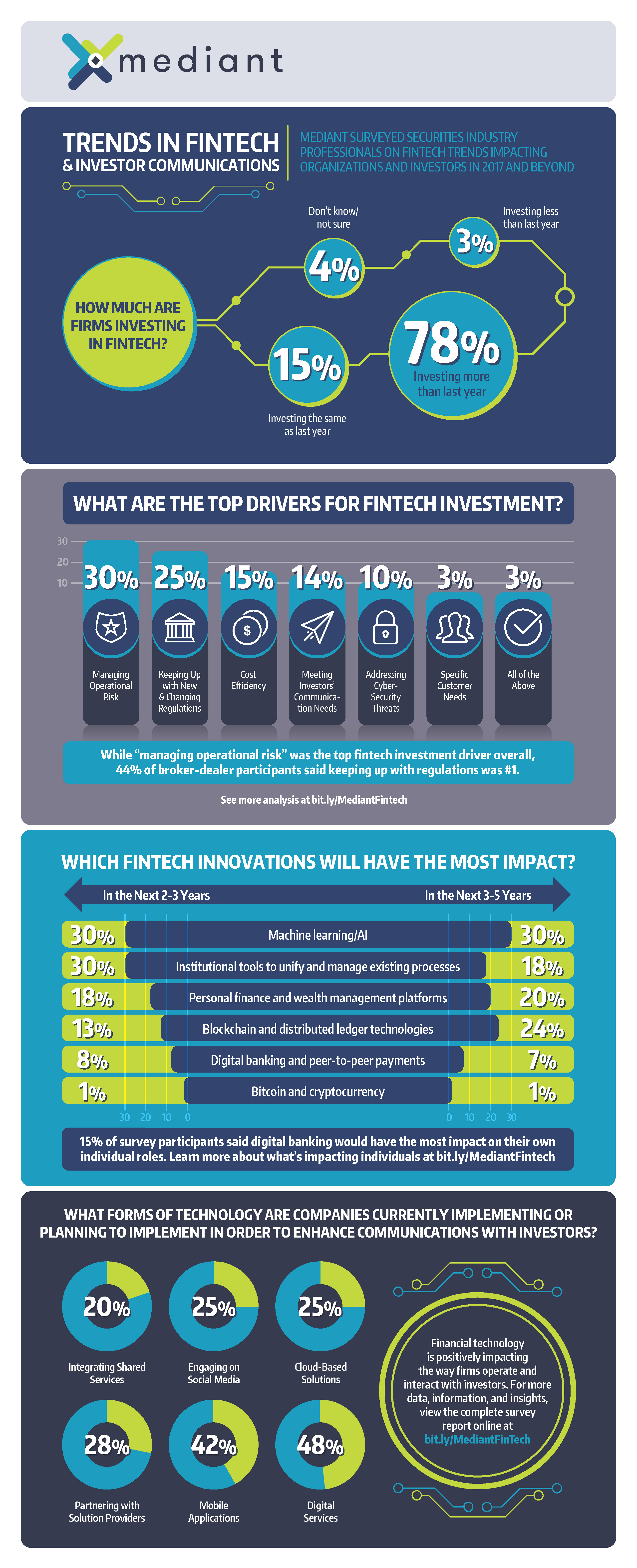 Mediant-Fintech-Trends-Infographic